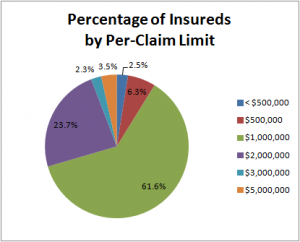 pie chart for insureds by limit